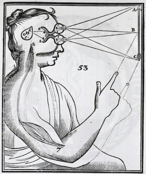 Ilustración de la Teoría del reflejo de René Descartes (1596-1650)